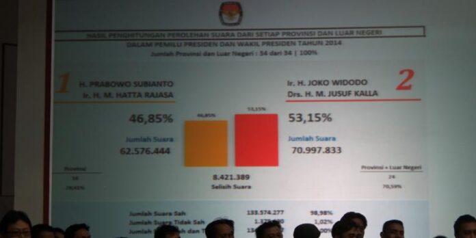 Hasil Pilpres Indonesia 2014
