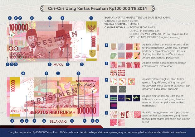 Penampakan Uang NKRI Baru 2014 100000