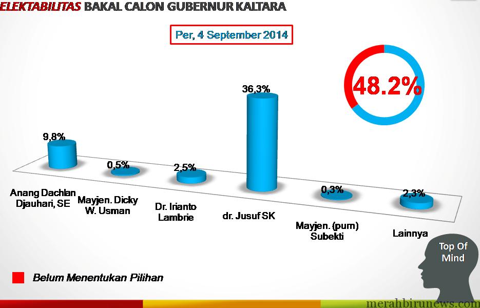 Hasil Survei ISN Nama Yusuf SK Lebih Diunggulkan Dari Calon Gubernur Lainnya (ISN)