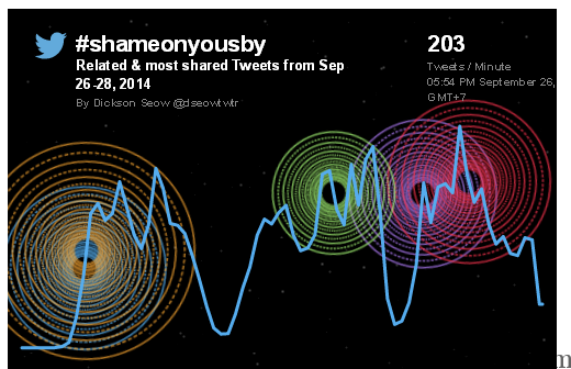 Penjelasan Twitter Terkait Hilangnya Hashtag #ShamedByYou #ShamedOnYouSBY
