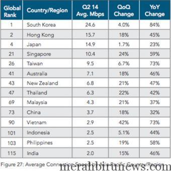 Urutan Internet Indonesia (Akamai)