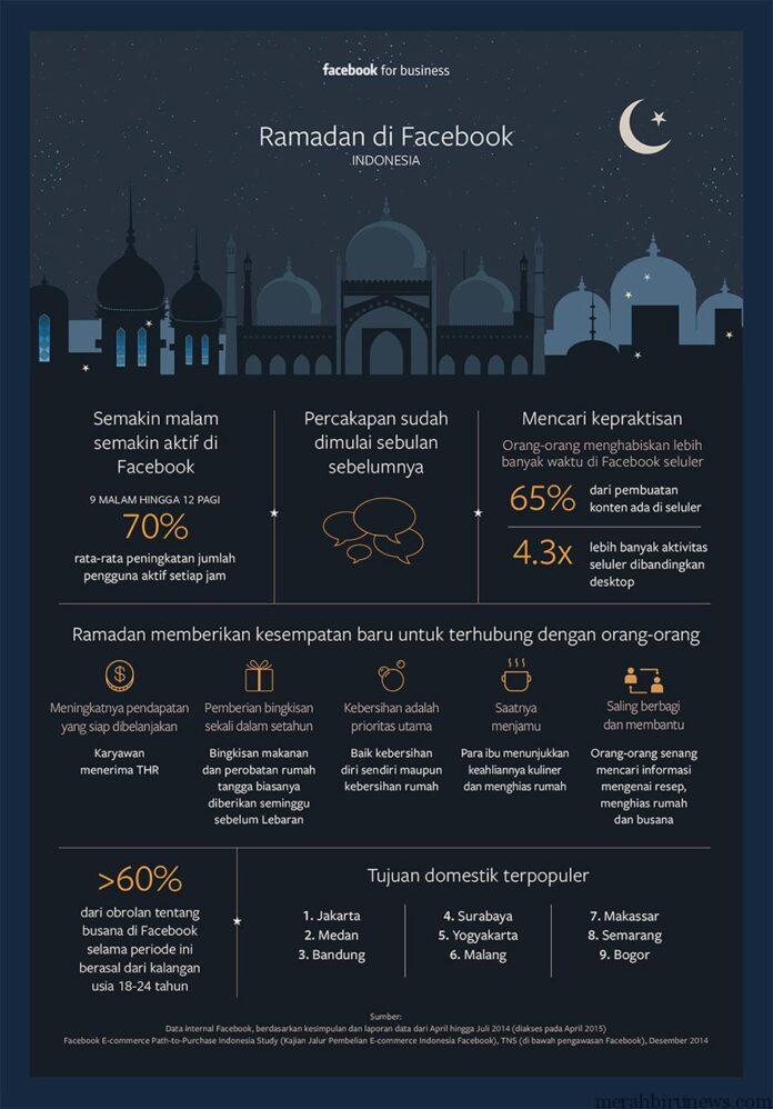 Inilah Infografis Pengguna Facebook Di Indonesia Saat Ramadhan