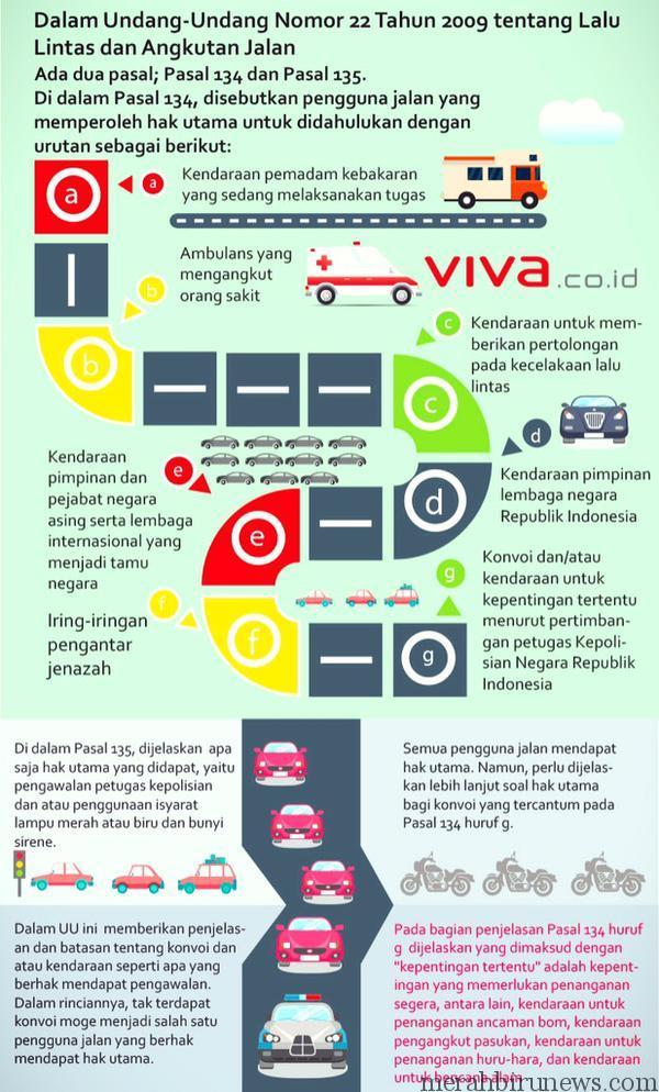 Infografis Aturan Pengawalan Kendaraan Oleh Kepolisian