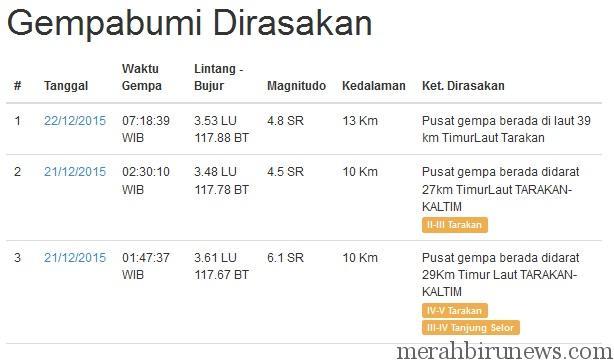 Info Gempa Tarakan 22 Desember 2015 4,8 SR