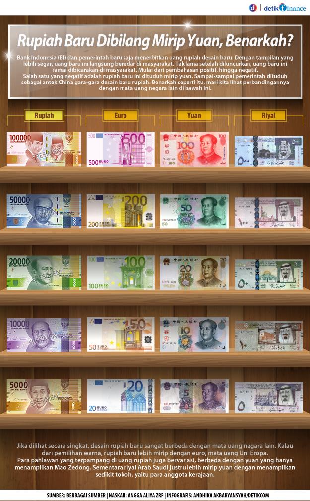 Perbedaan Uang Rupiah Baru Dengan Mata Uang Yuan Euro dan Riyal
