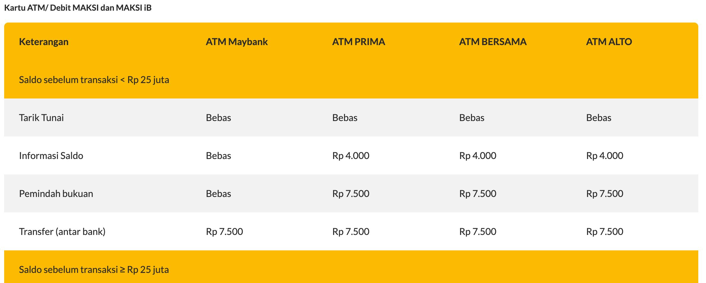 Tabel tarif tarik tunai dari atm bersama dengan Maybank