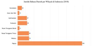 Perkembangan Bahsa Indonesia